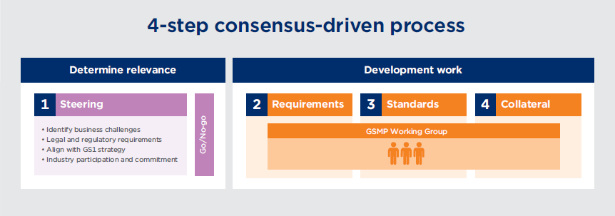 A four-step process is used to develop new global standards, as follows: 1. Steering: Identify the business challenges of a request to develop a new global standard and determining its relevance to arrive to a Go/No Go decision. 2. Requirements: What are the requirements of the development work. 3. Standards: What are the standards required for the development work. 4. Collateral: What collateral is needed. The development work is completed by the GSMP Working Group.